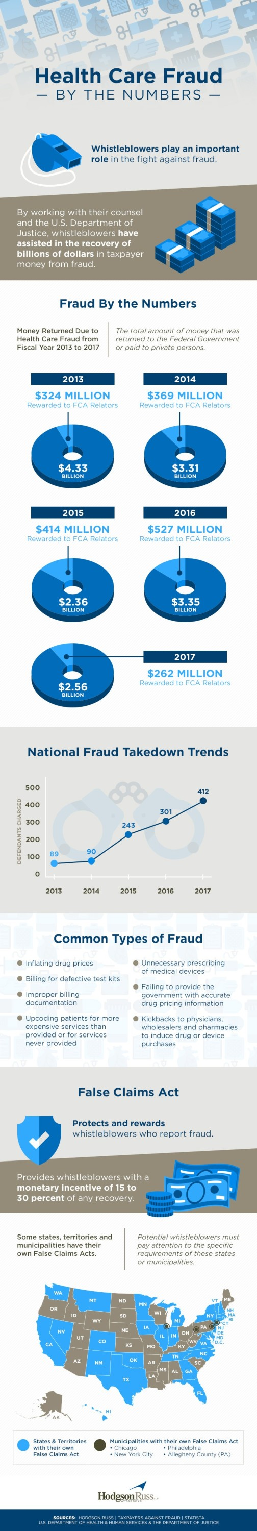 health care fraud micrographic by the numbers